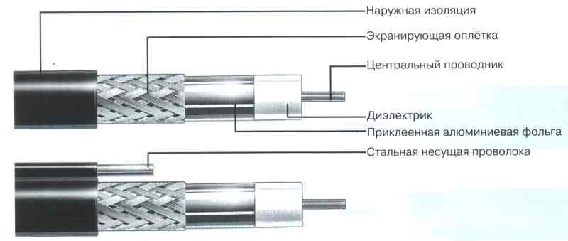 коаксиального кабеля