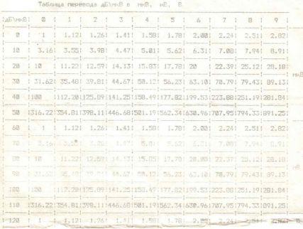 Таблица перевода ДБ/мкв